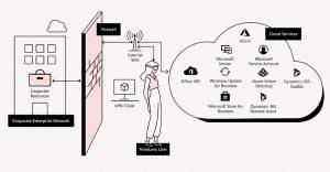 云连接 HoloLens 2 部署中配置